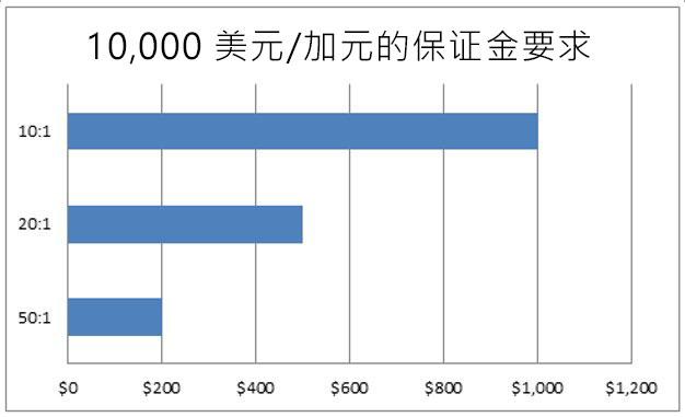 margin leverage cn
